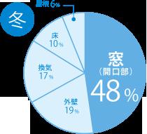 冬 窓(開口部)48% 外壁19% 換気17% 床10% 屋根6%