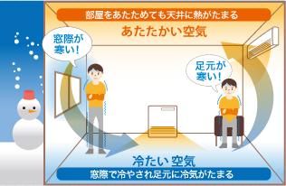 部屋をあたためても天井に熱がたまる あたたかい空気 窓際が寒い! 足元が寒い! 冷たい空気 窓際で冷やされ足元に冷気がたまる