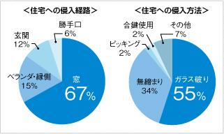 <住宅への侵入経路> 窓67% ベランダ・縁側15% 玄関12% 勝手口6% <住宅への侵入方法> ガラス破り55% 無締まり34% ピッキング2% 合鍵使用2% その他7%