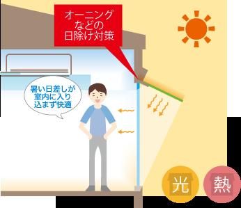 オーニングなどの日除け対策 暑い日差しが室内に入り込まず快適 光 熱
