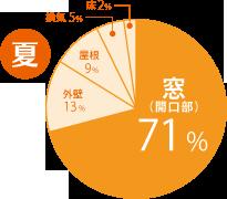 夏 窓(開口部)71% 外壁13% 換気5% 床2% 屋根9%