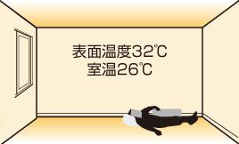 表面温度32℃室温26℃